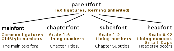 It Has TeX Ligatures And Kerning Inherited From The Parent Font Also Common OldStyle Numbers